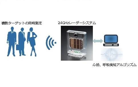 miRadarTM8 《VSM》生体計測ミリ波センサー